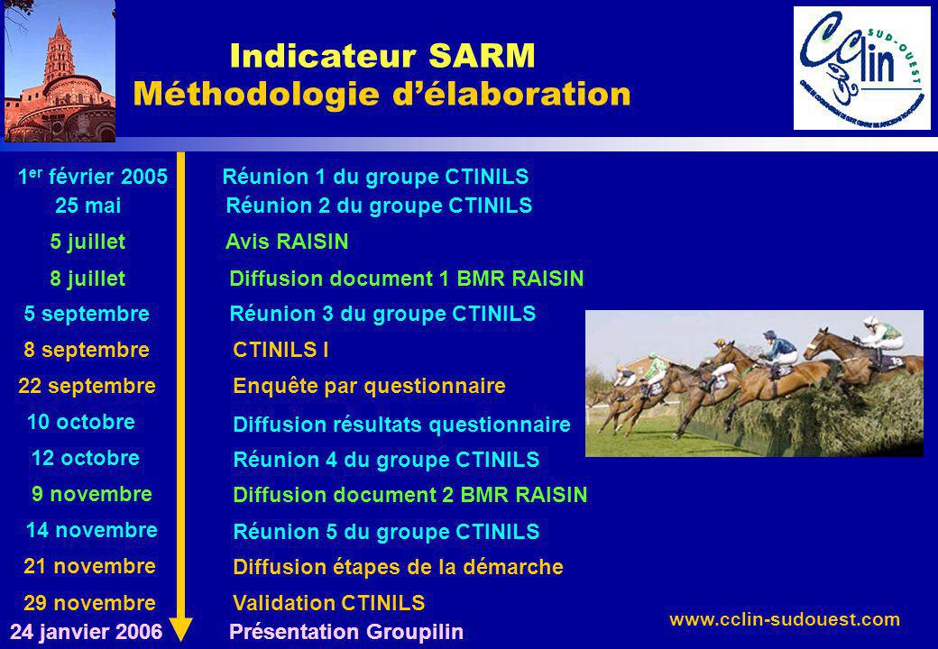 Indicateur SARM Méthodologie d'élaboration