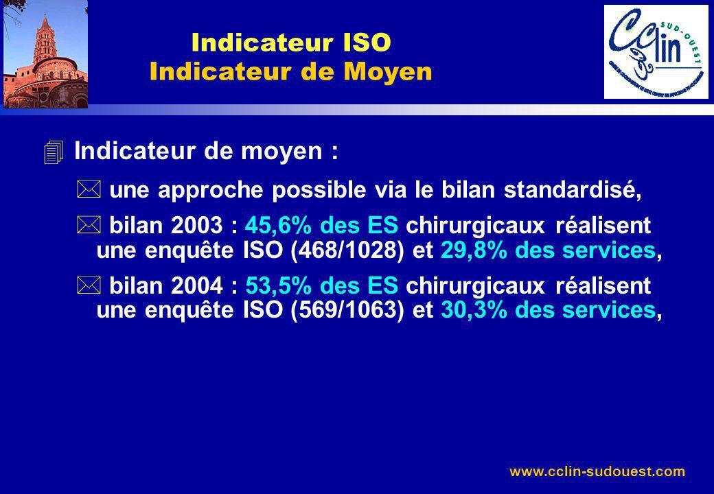 Indicateur ISO Indicateur de Moyen