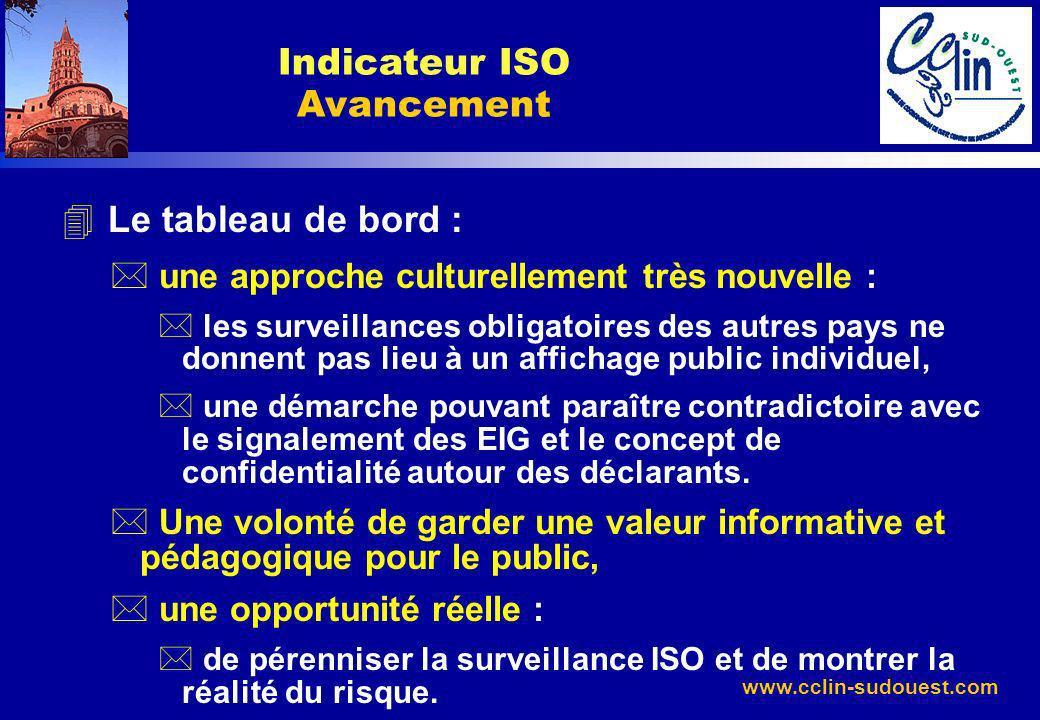 Indicateur ISO Avancement
