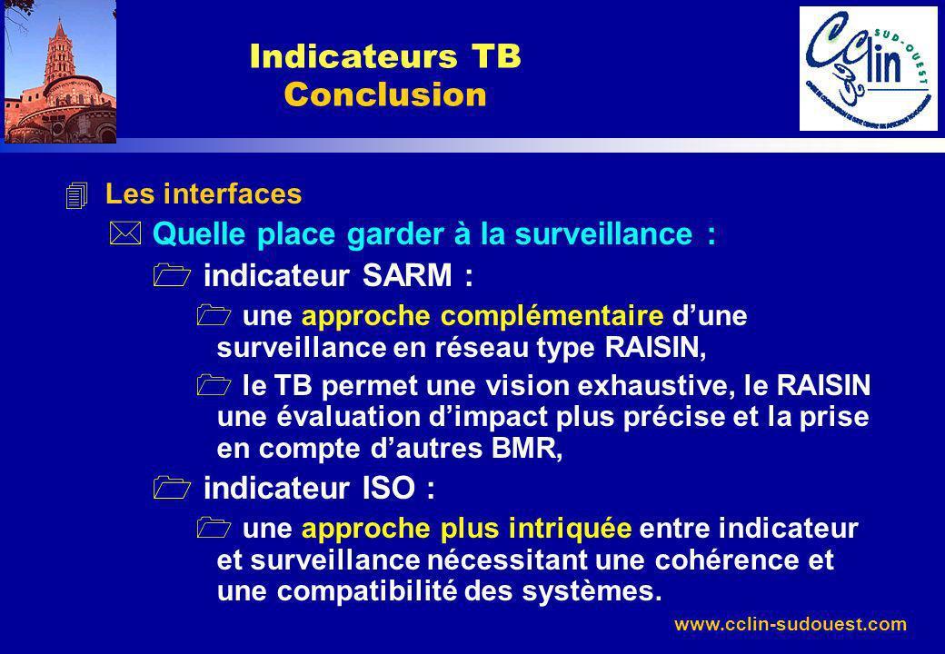 Indicateurs TB Conclusion
