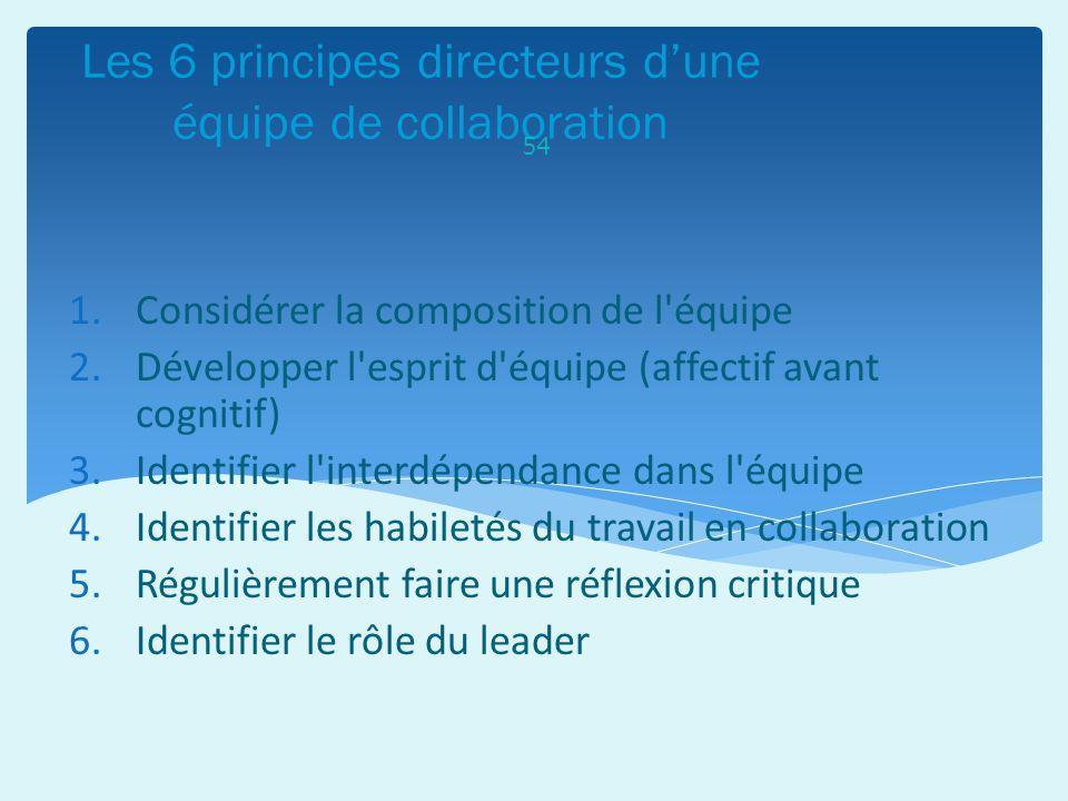 Les 6 principes directeurs d'une équipe de collaboration