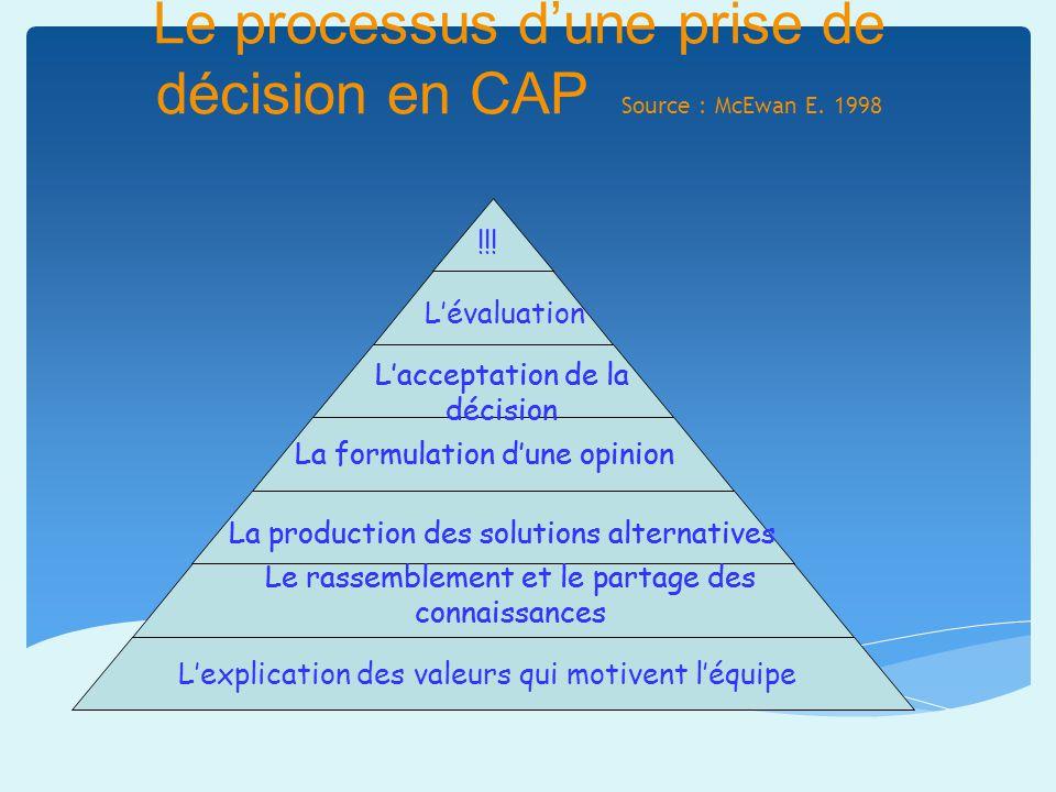 Le processus d'une prise de décision en CAP Source : McEwan E. 1998