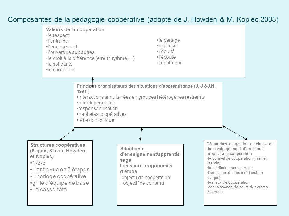 Composantes de la pédagogie coopérative (adapté de J. Howden & M