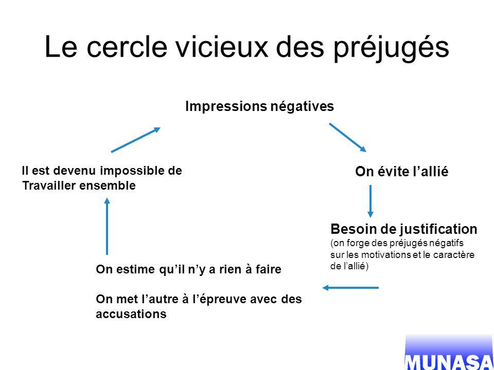 Le cercle vicieux des préjugés