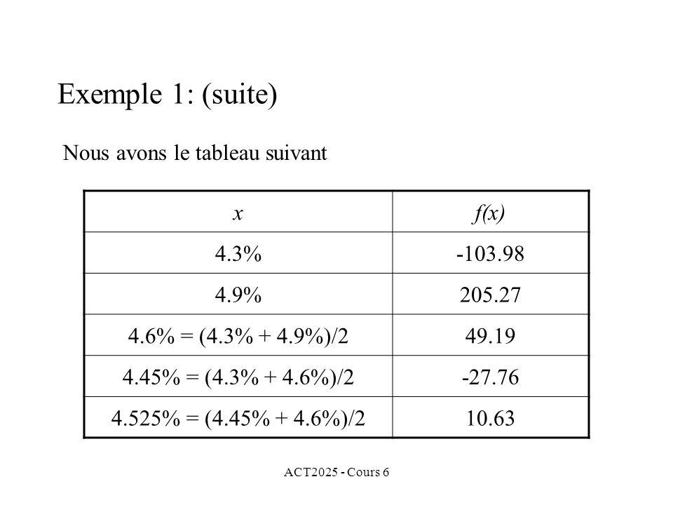 Exemple 1: (suite) Nous avons le tableau suivant x f(x) 4.3% -103.98