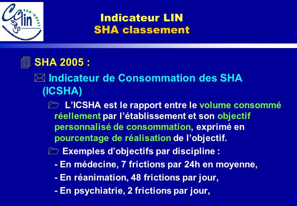 Indicateur LIN SHA classement