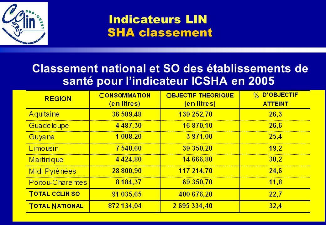Indicateurs LIN SHA classement