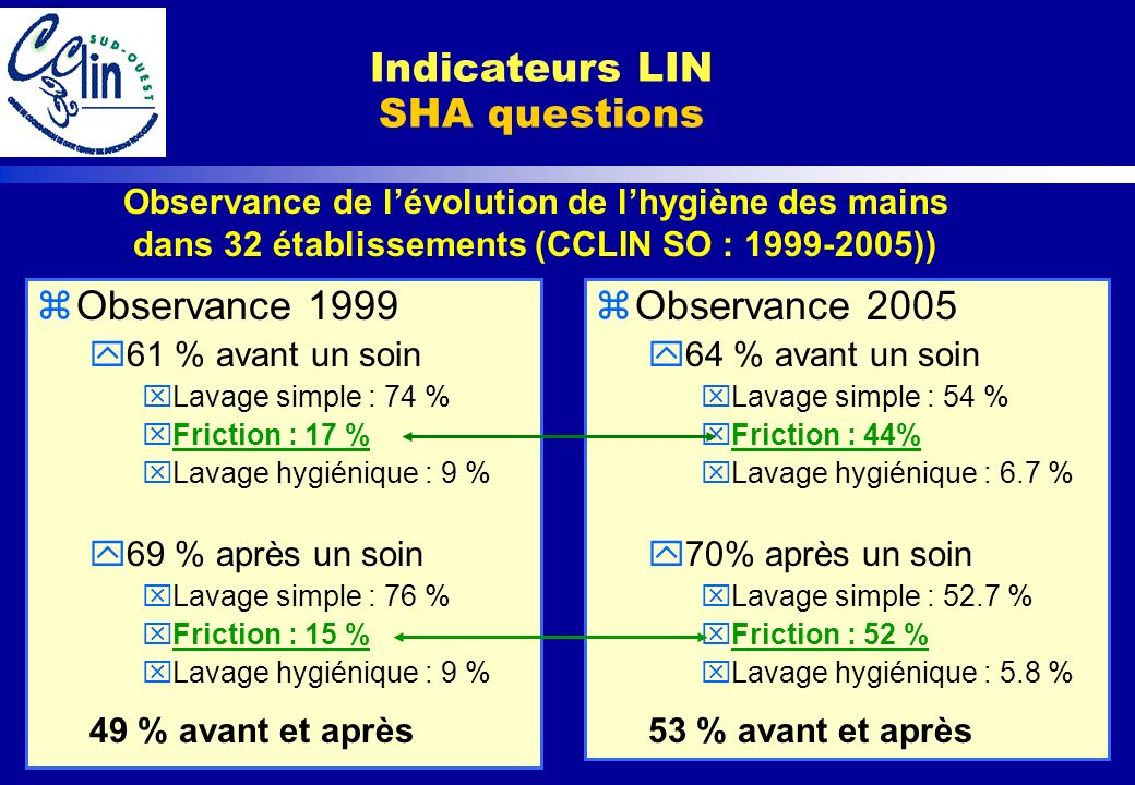 Indicateurs LIN SHA questions