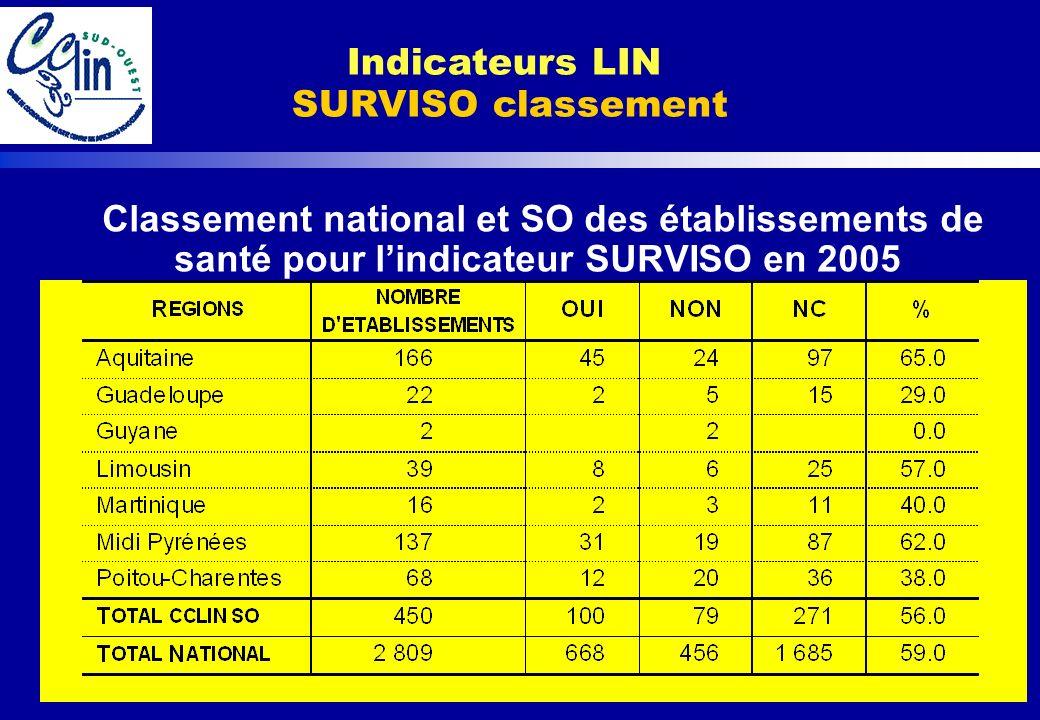 Indicateurs LIN SURVISO classement