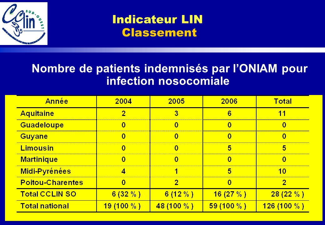 Indicateur LIN Classement