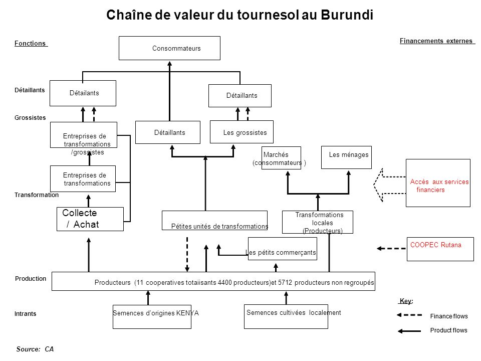 Chaîne de valeur du tournesol au Burundi