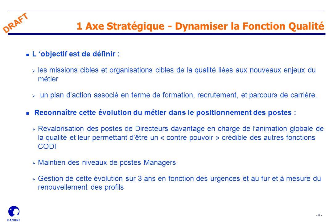 1 Axe Stratégique - Dynamiser la Fonction Qualité