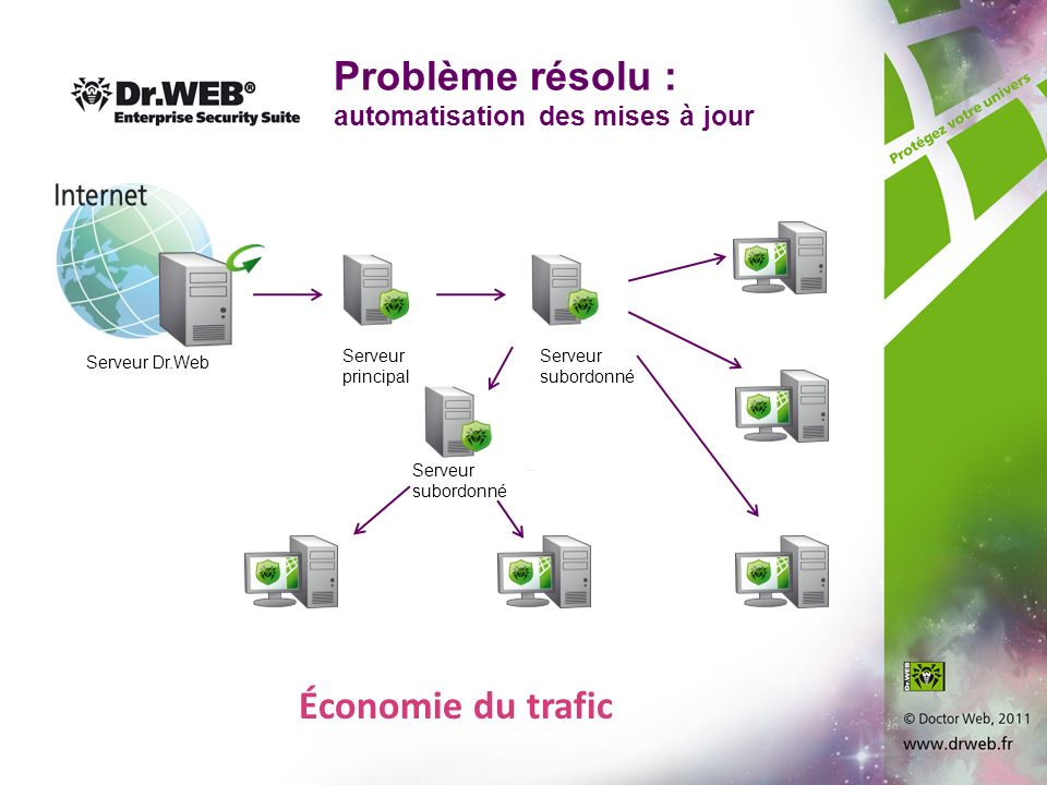 Problème résolu : automatisation des mises à jour