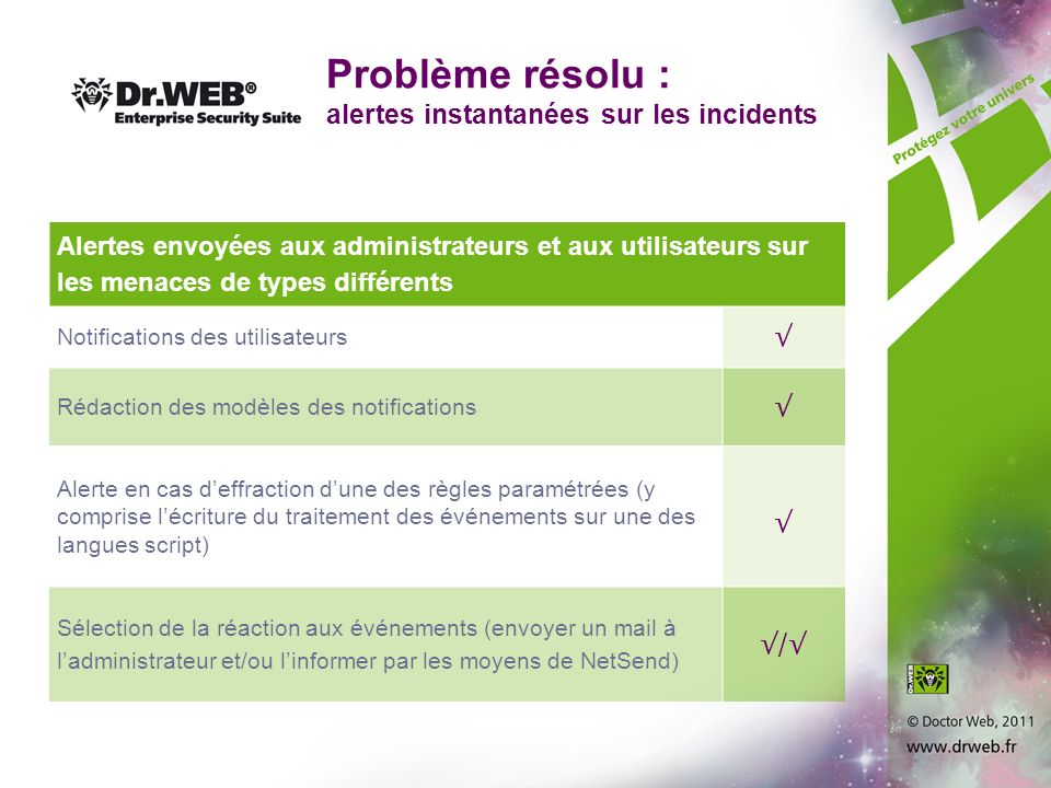 Problème résolu : alertes instantanées sur les incidents