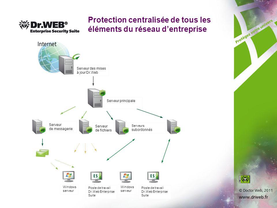 Protection centralisée de tous les éléments du réseau d'entreprise