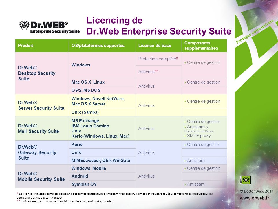 Licencing de Dr.Web Enterprise Security Suite