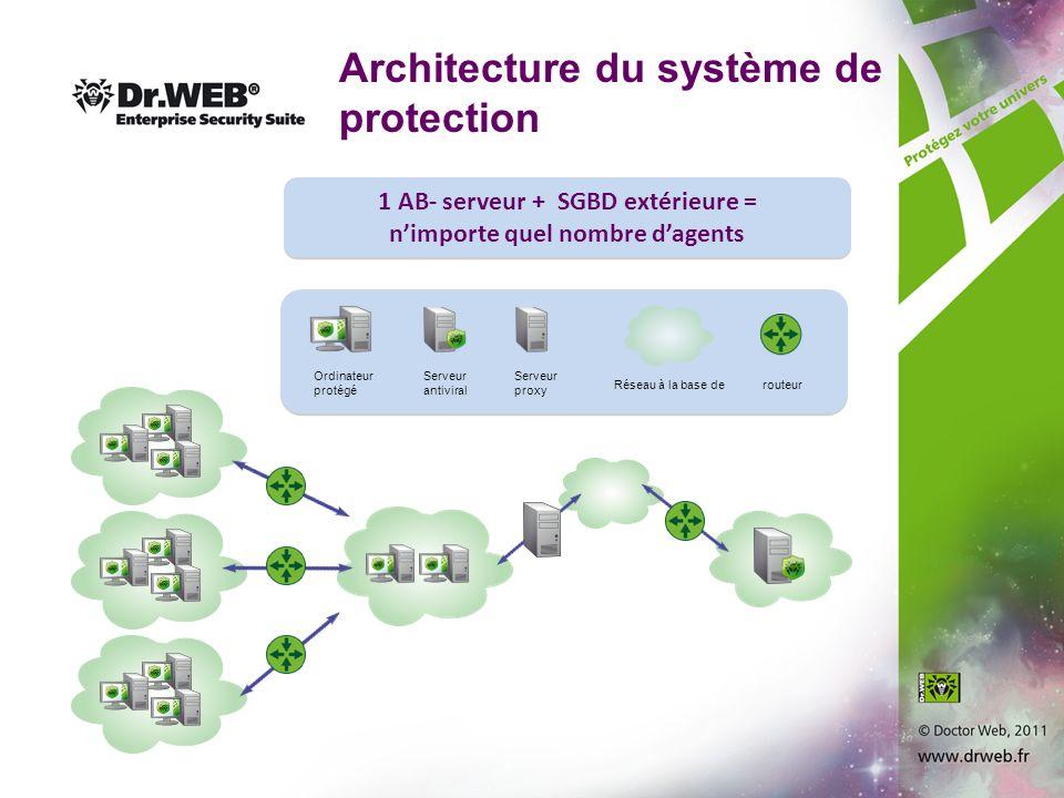 Architecture du système de protection