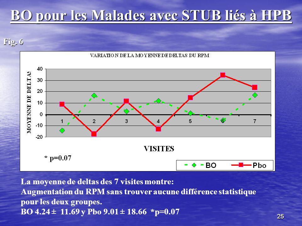 BO pour les Malades avec STUB liés à HPB