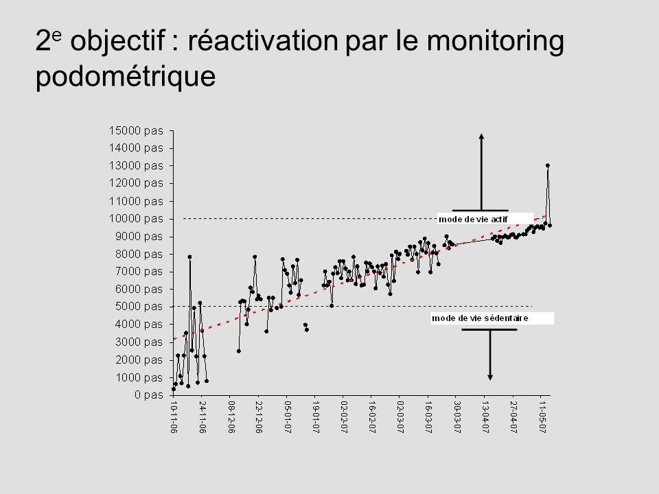 2e objectif : réactivation par le monitoring podométrique