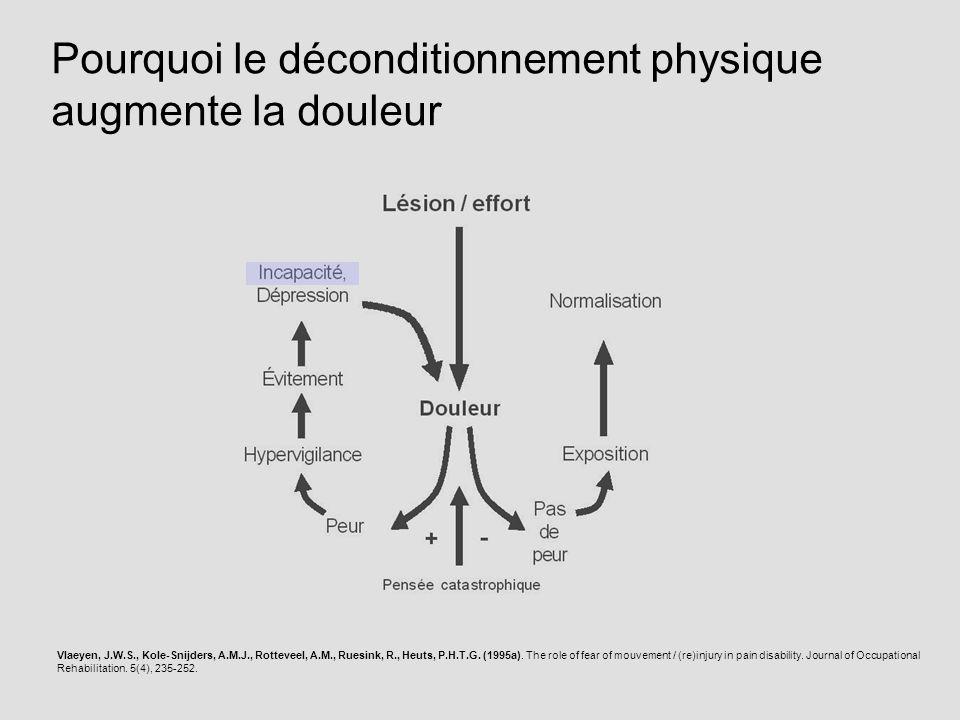 Pourquoi le déconditionnement physique augmente la douleur