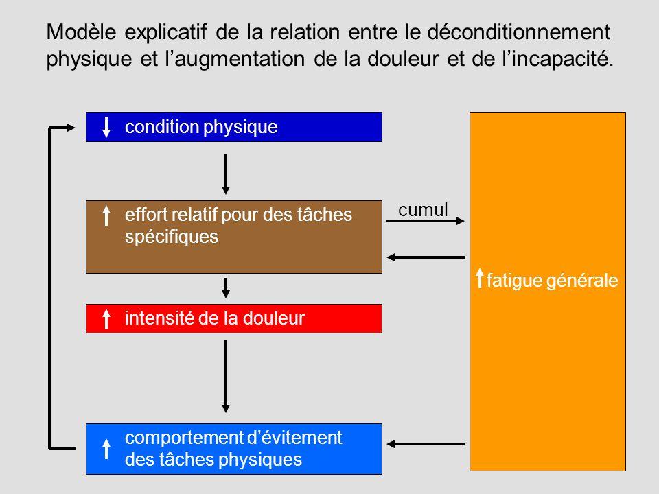 Modèle explicatif de la relation entre le déconditionnement physique et l'augmentation de la douleur et de l'incapacité.