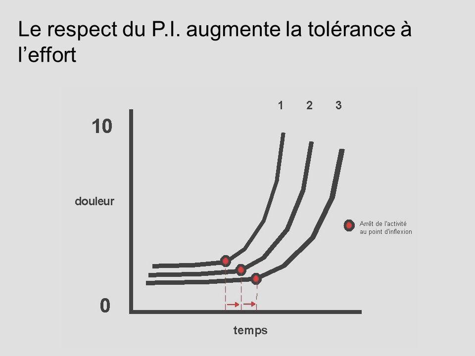 Le respect du P.I. augmente la tolérance à l'effort