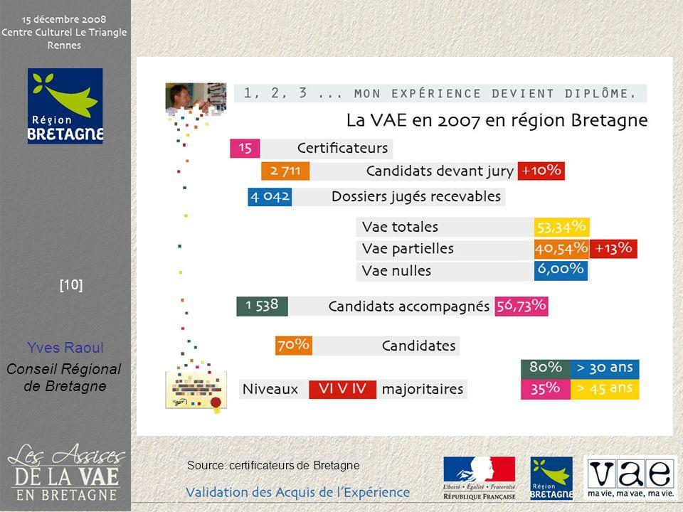 Source: certificateurs de Bretagne