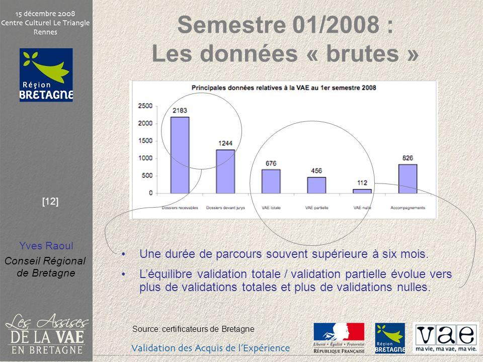 Semestre 01/2008 : Les données « brutes »