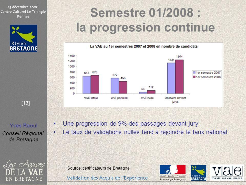 Semestre 01/2008 : la progression continue