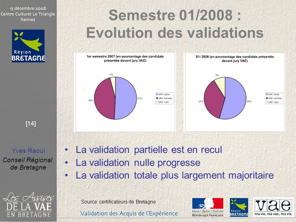Semestre 01/2008 : Evolution des validations