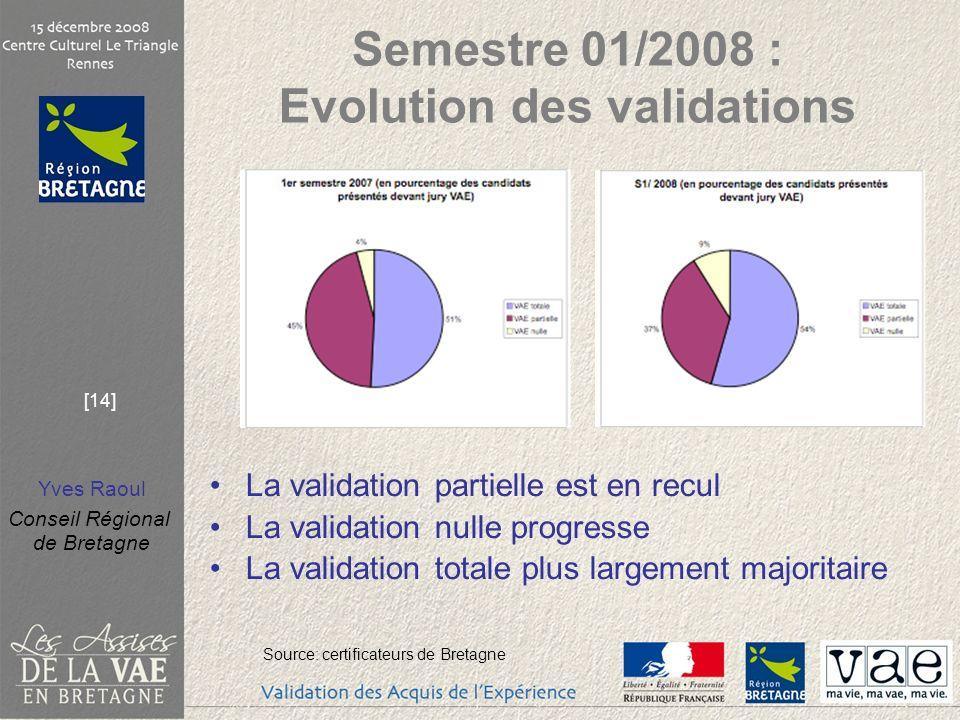 Semestre 01/2008 : Evolution des validations