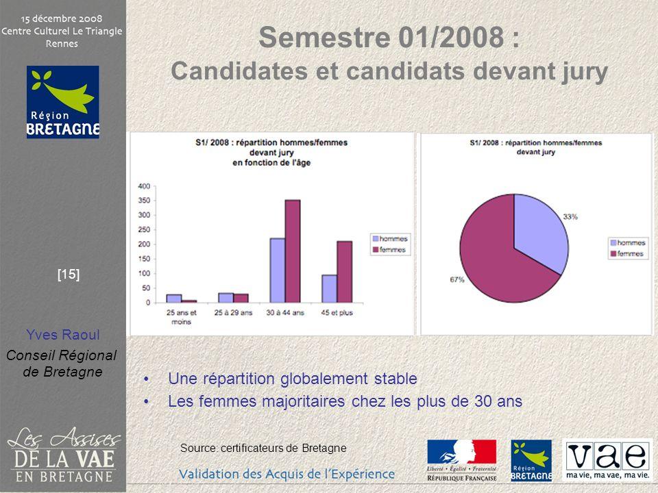Semestre 01/2008 : Candidates et candidats devant jury