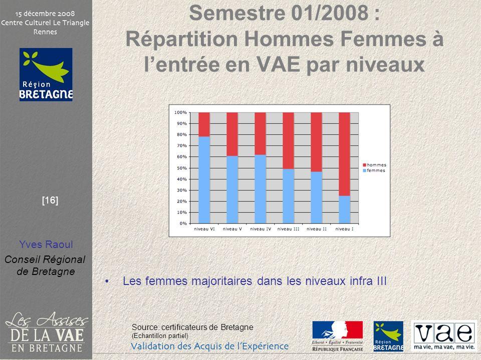 Semestre 01/2008 : Répartition Hommes Femmes à l'entrée en VAE par niveaux
