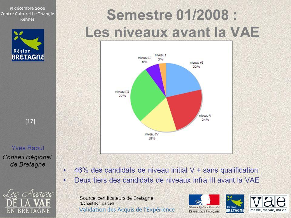 Semestre 01/2008 : Les niveaux avant la VAE