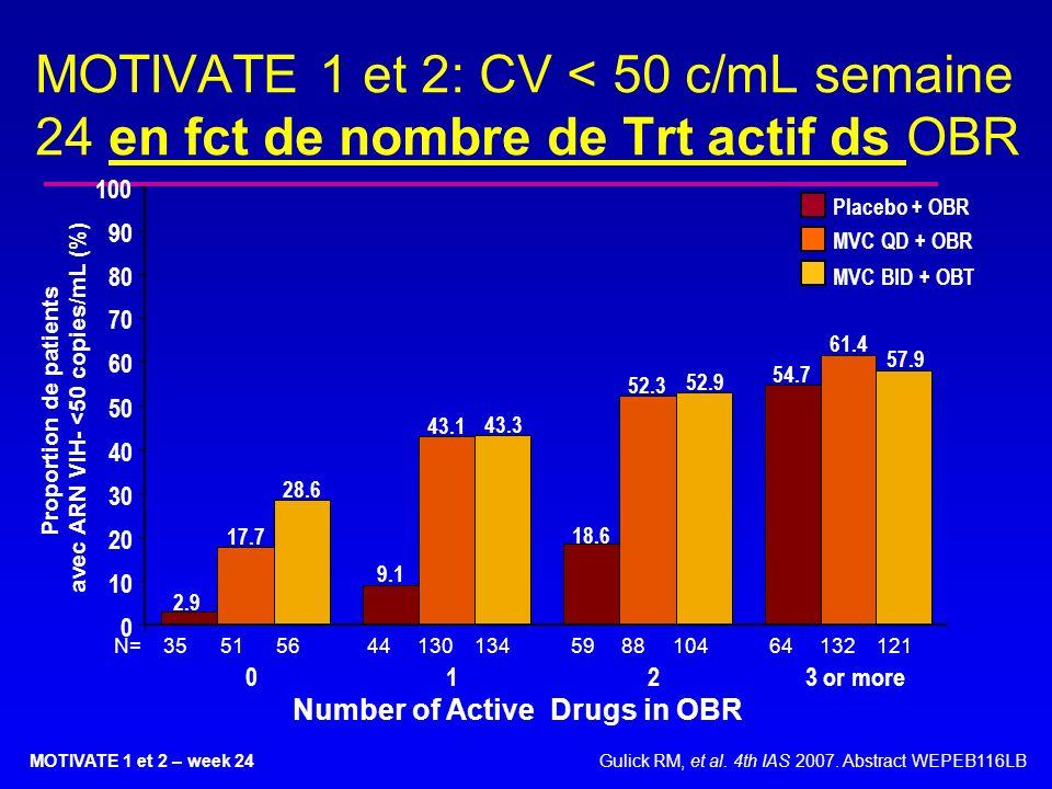MOTIVATE 1 et 2: CV < 50 c/mL semaine 24 en fct de nombre de Trt actif ds OBR
