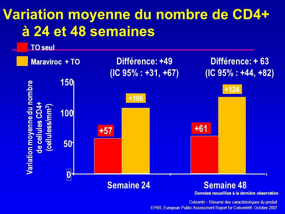 Variation moyenne du nombre de CD4+ à 24 et 48 semaines