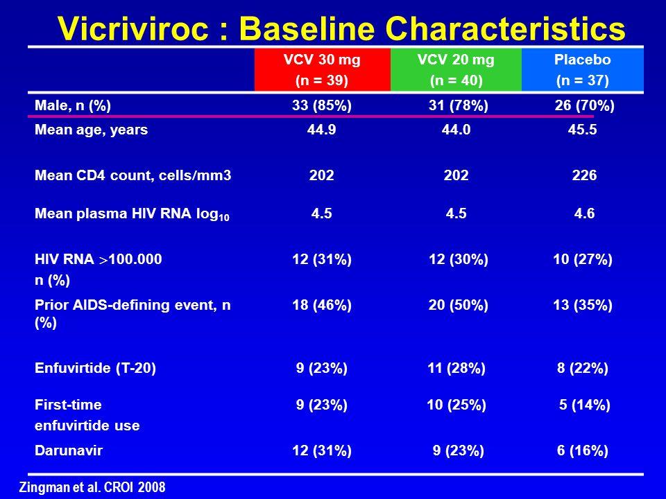 Vicriviroc : Baseline Characteristics