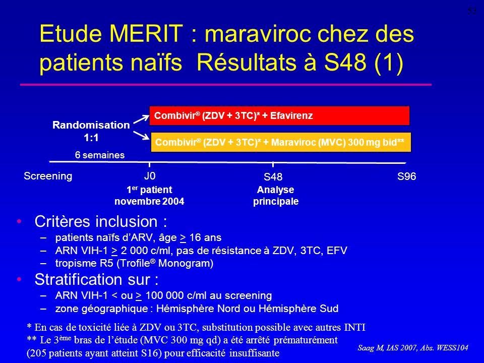 Etude MERIT : maraviroc chez des patients naïfs Résultats à S48 (1)