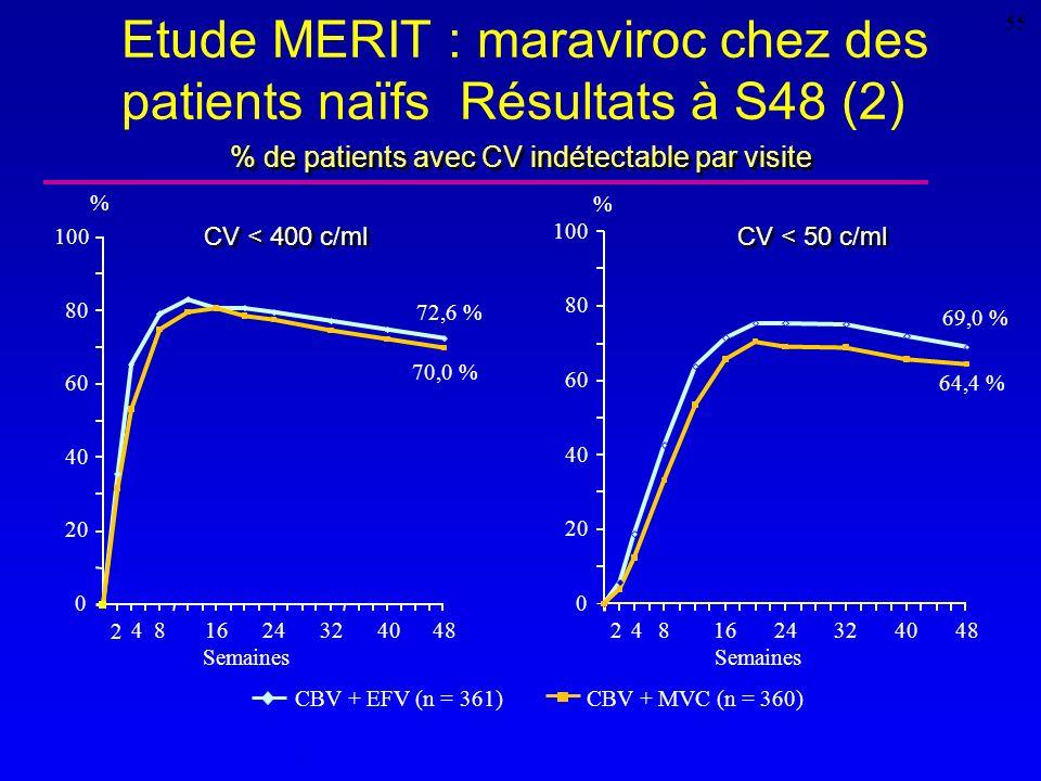 Etude MERIT : maraviroc chez des patients naïfs Résultats à S48 (2)