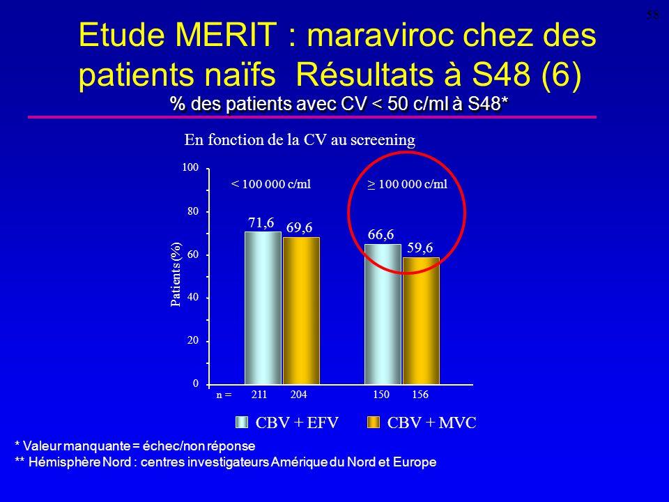 Etude MERIT : maraviroc chez des patients naïfs Résultats à S48 (6)