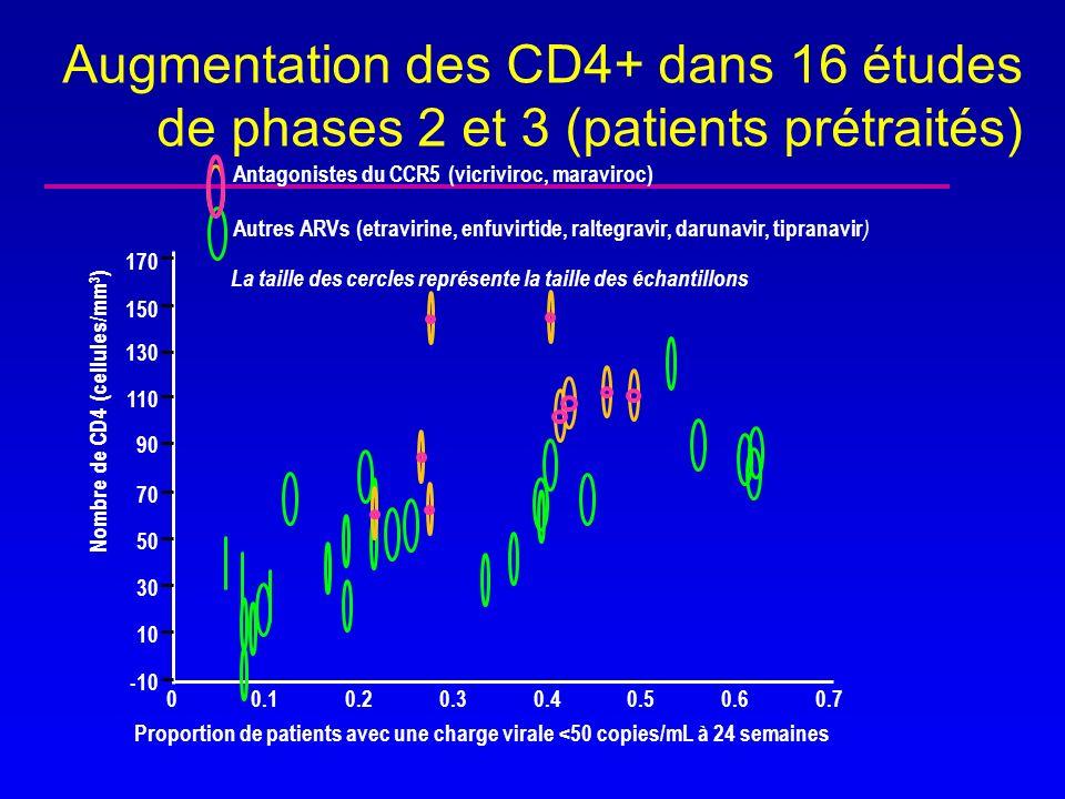 Nombre de CD4 (cellules/mm3)