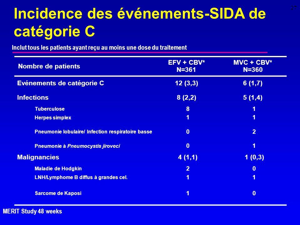Incidence des événements-SIDA de catégorie C
