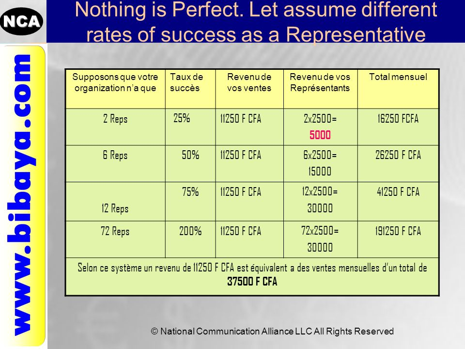 Nothing is Perfect. Let assume different rates of success as a Representative