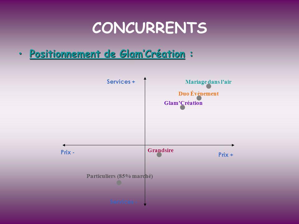 CONCURRENTS Positionnement de Glam'Création : Services +