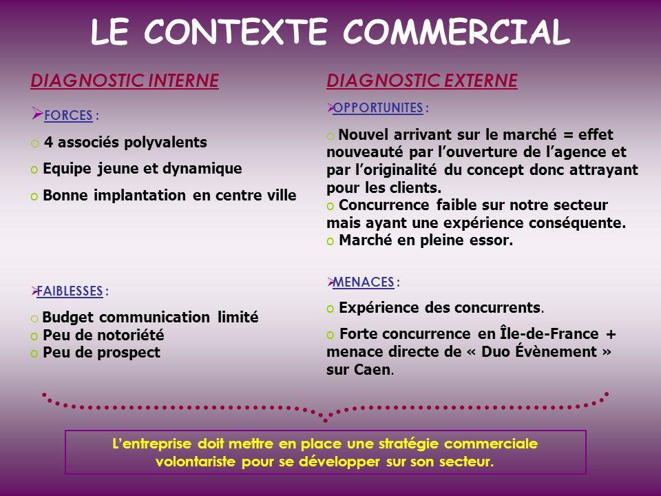 LE CONTEXTE COMMERCIAL