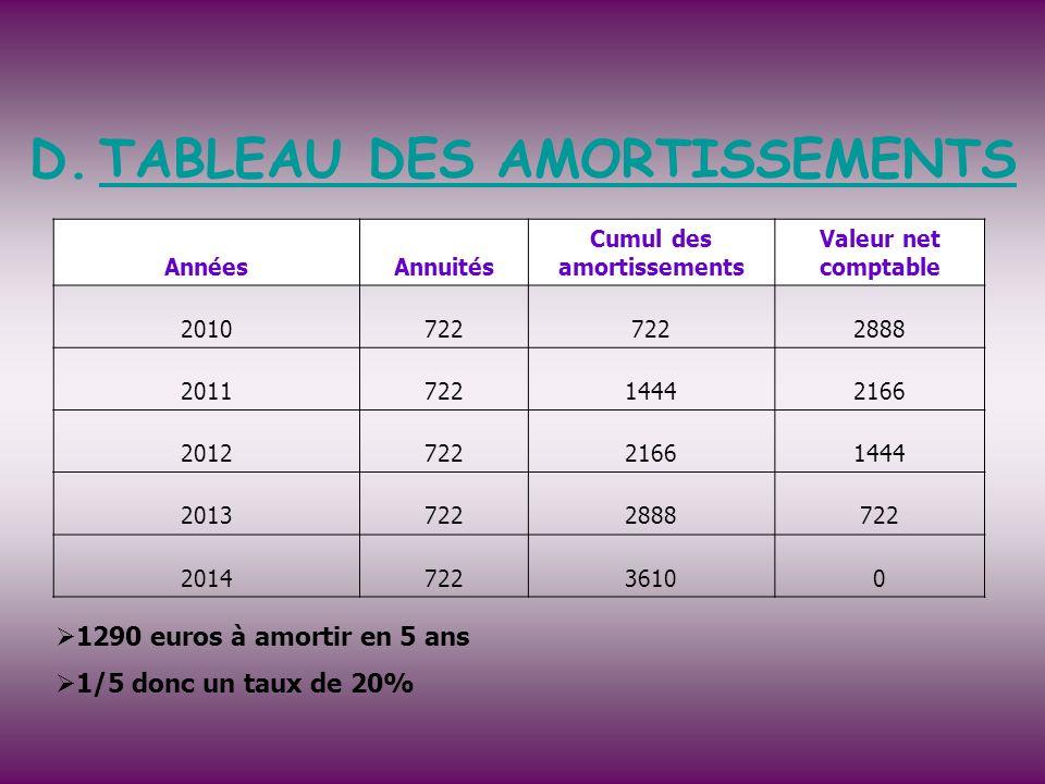 TABLEAU DES AMORTISSEMENTS Cumul des amortissements