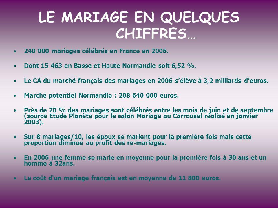LE MARIAGE EN QUELQUES CHIFFRES…