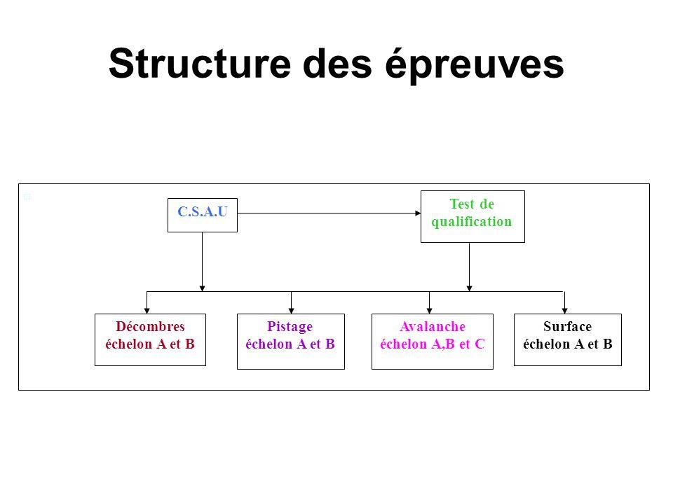 Structure des épreuves