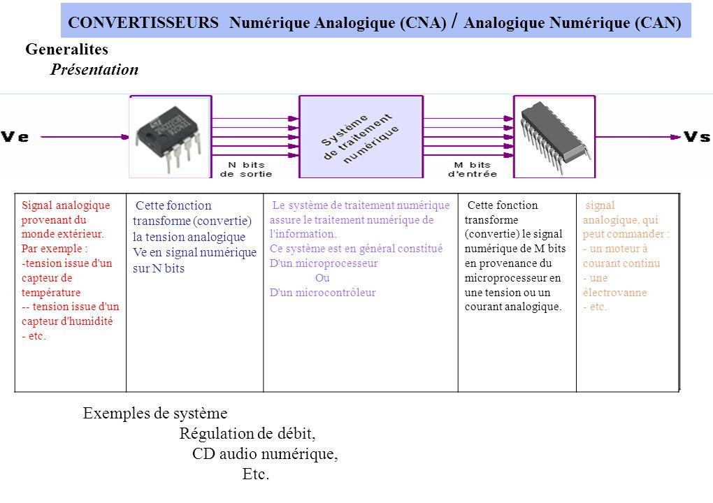 CONVERTISSEURS Numérique Analogique (CNA) / Analogique Numérique (CAN)