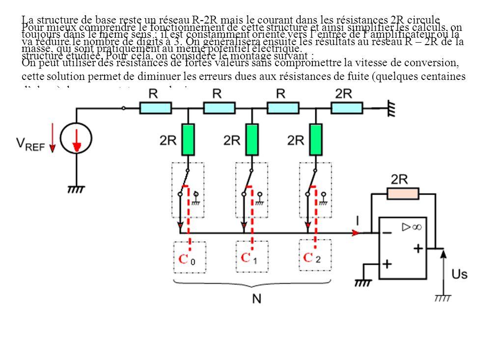 La structure de base reste un réseau R-2R mais le courant dans les résistances 2R circule toujours dans le même sens ; il est constamment orienté vers l'entrée de l'amplificateur ou la masse, qui sont pratiquement au même potentiel électrique.
